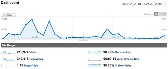 240,000 pageviews in less than 4 weeks through Digg, social bookmarking, & blog outreach